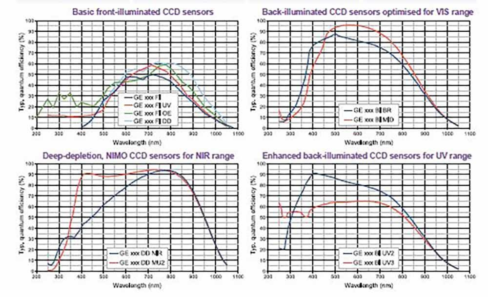 QE-Curves-UV-VIS-NIR-Cameras