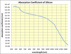 Silicon Spectral Absorbance Spectrum